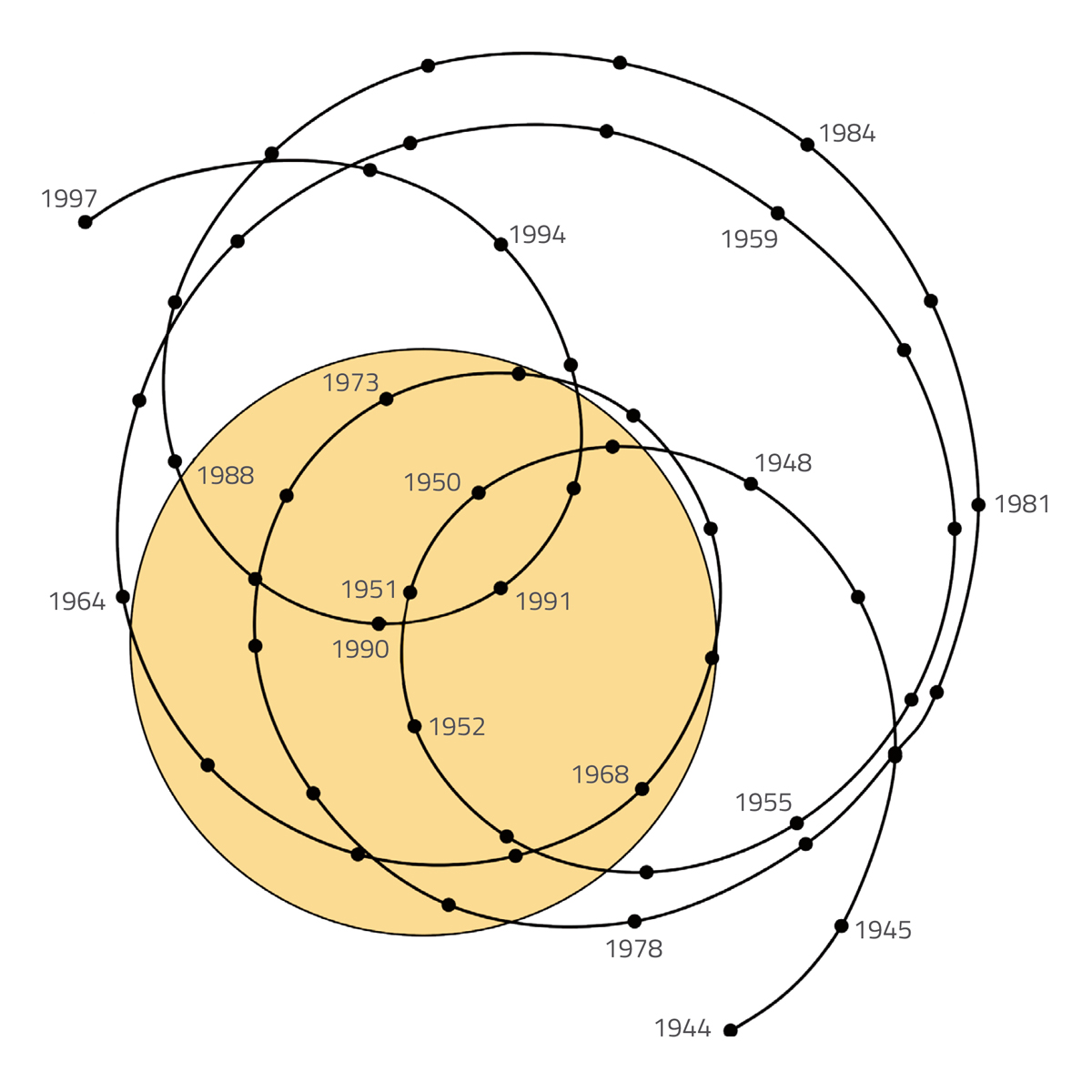 Figure 2: The black line shows the wobbling path of the Sun from 1944 to 1997 as the planets of the Solar System pull on it. The yellow circle indicates the Sun's size