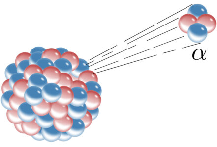 Alpha decay, which involves the ejection of an alpha particle composed of two neutrons and two protons