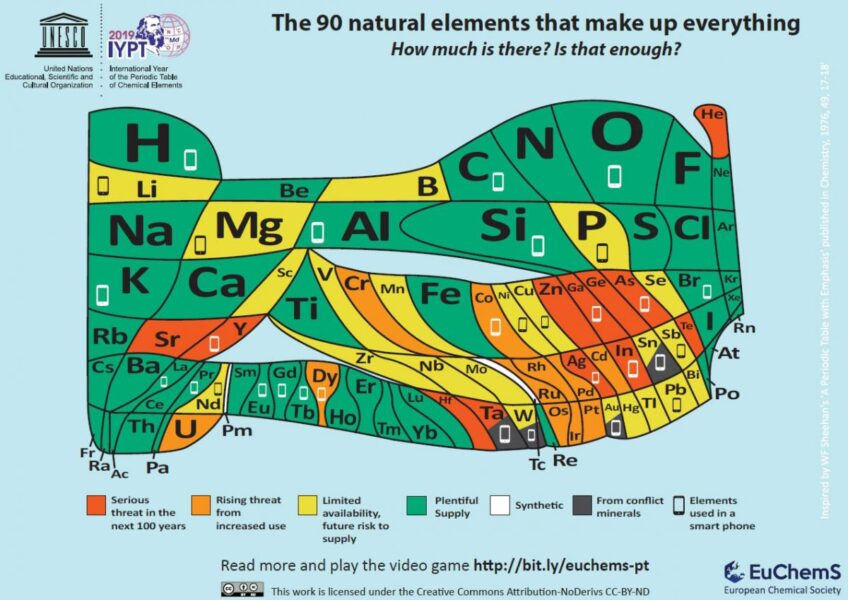 A version of the periodic table highlighting the elements that are at risk of running out.