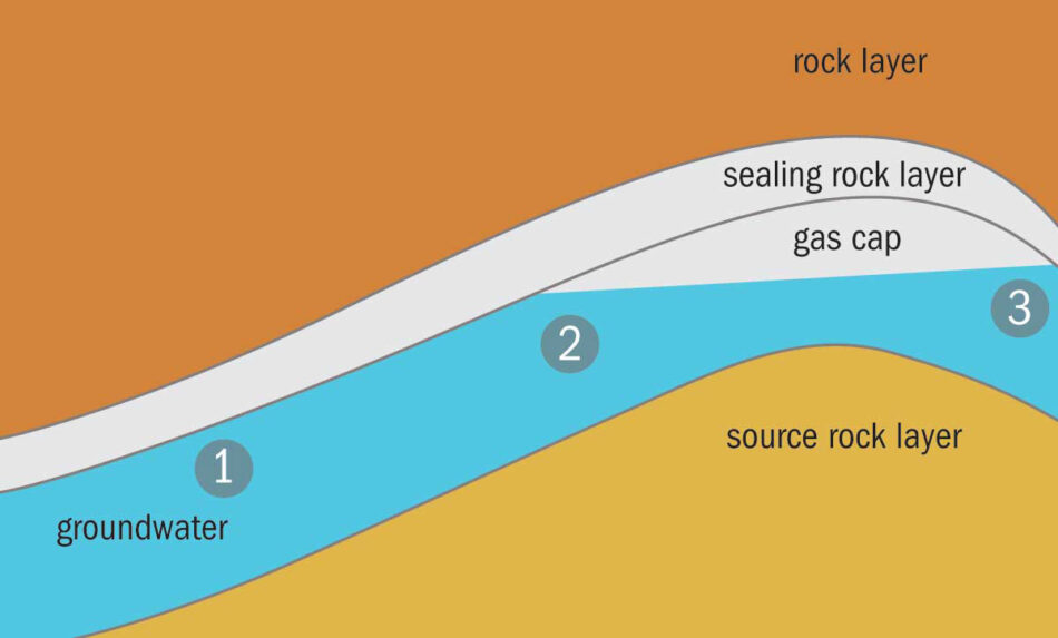 A helium well, in which a gas cap of helium is trapped below an impermeable rock layer