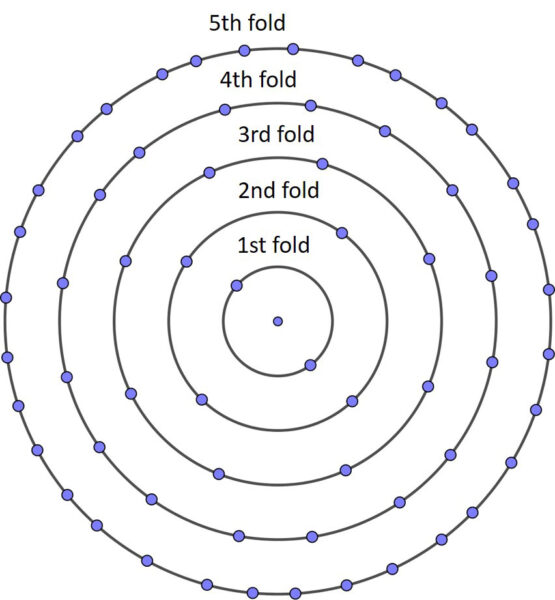 Circle representing each fold, with dots for the number of holes. Each circle has twice as many dots as the one before