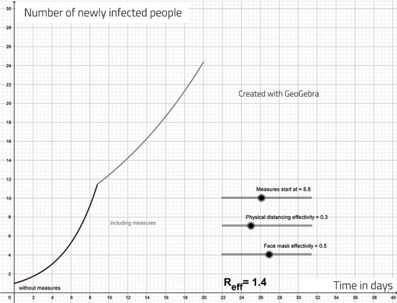 A graph showing how the numbers of newly infected people over time changes when containment measures are introduced