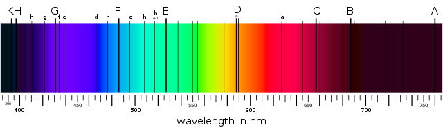 The visible colour spectrum, with the Sun's characteristic absorption bands caused by elements absorbing specific wavelengths