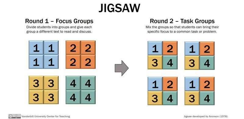 The jigsaw method for group work