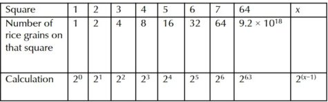 Table with Square, Number of rice grains on that square and Calculation