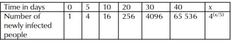 Table with Time in days and Number of newly infected people