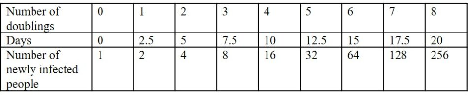 Table with Number of doublings, Days and Number of newly infected people